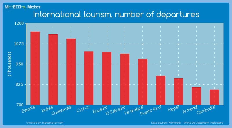 International tourism, number of departures of El Salvador