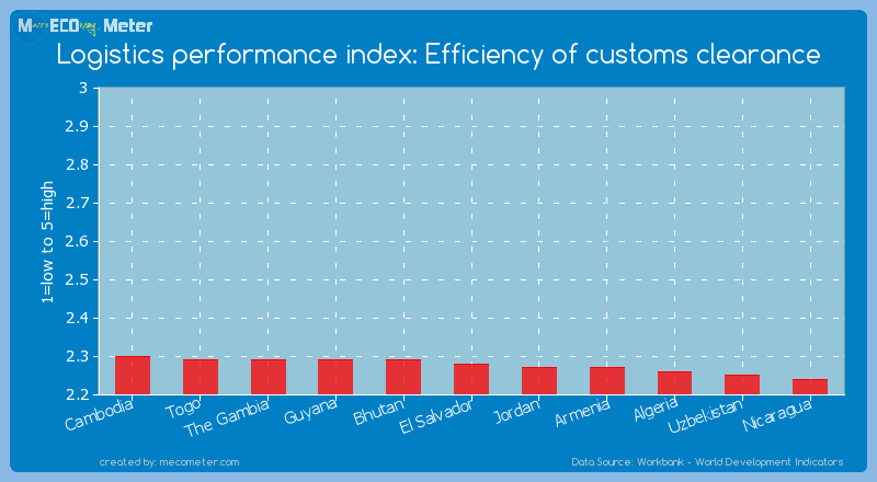 Logistics performance index: Efficiency of customs clearance of El Salvador
