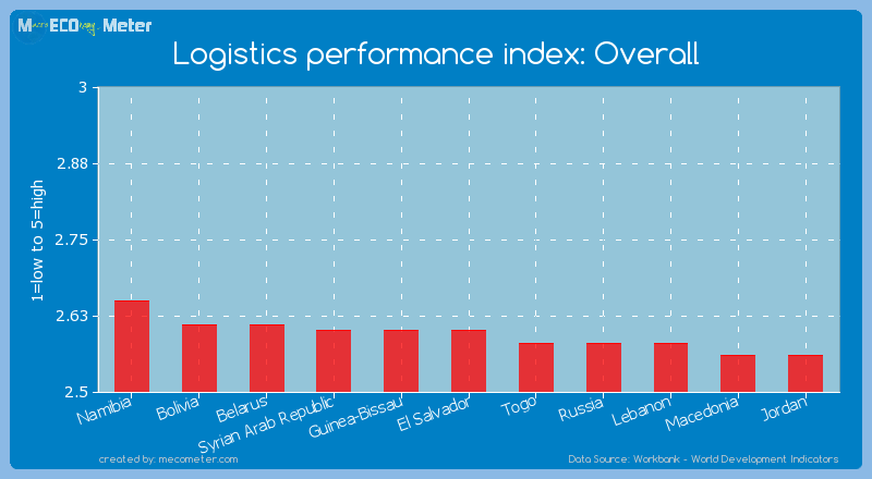 Logistics performance index: Overall of El Salvador