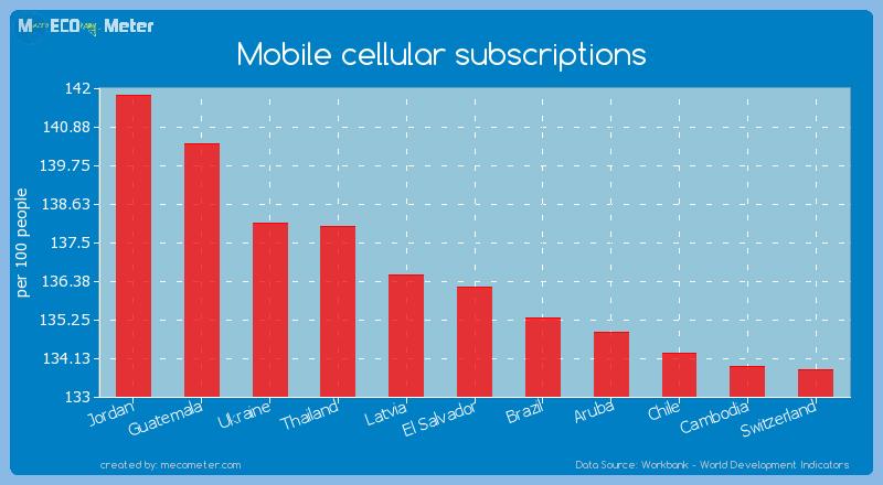 Mobile cellular subscriptions of El Salvador