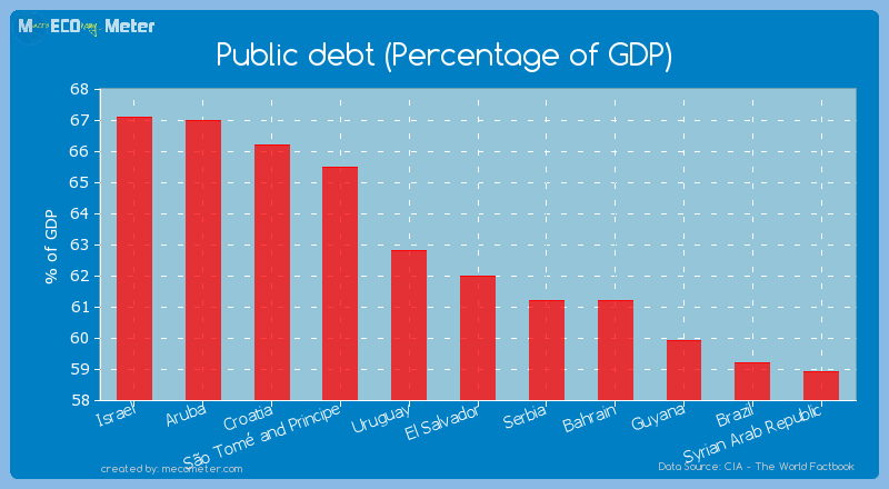 Public debt (Percentage of GDP) of El Salvador
