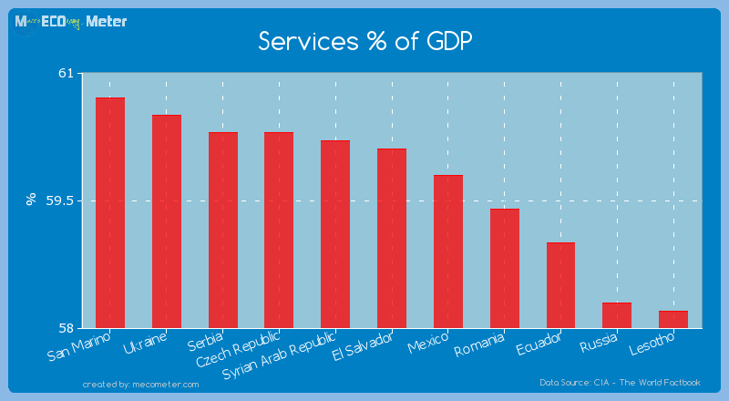 Services % of GDP of El Salvador