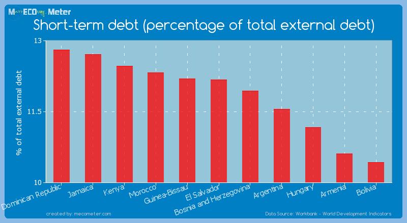 Short-term debt (percentage of total external debt) of El Salvador