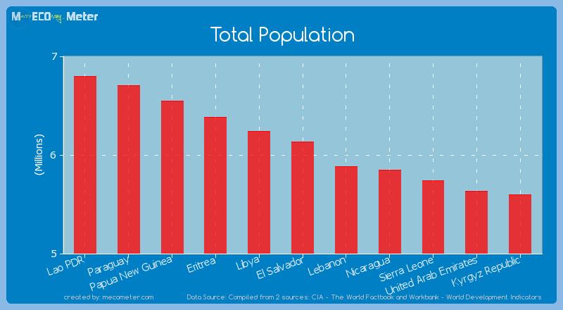 Total Population of El Salvador