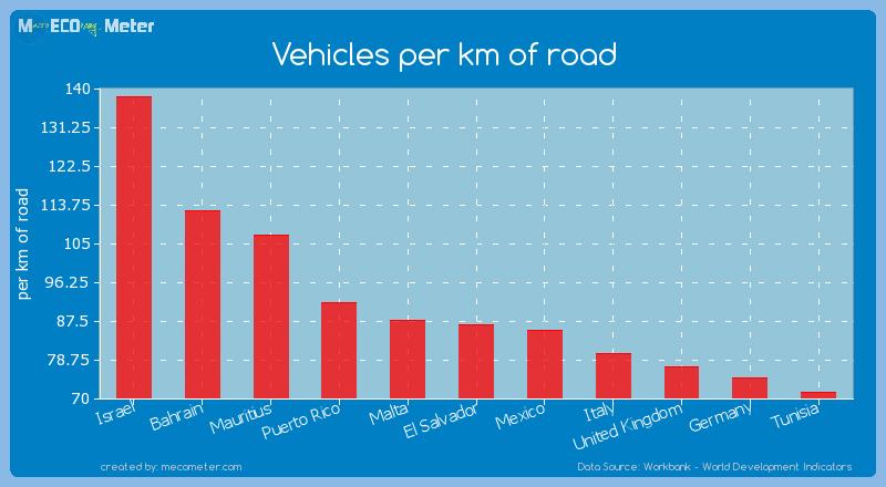 Vehicles per km of road of El Salvador