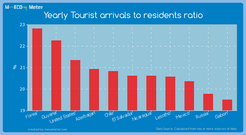 Yearly Tourist arrivals to residents ratio of El Salvador