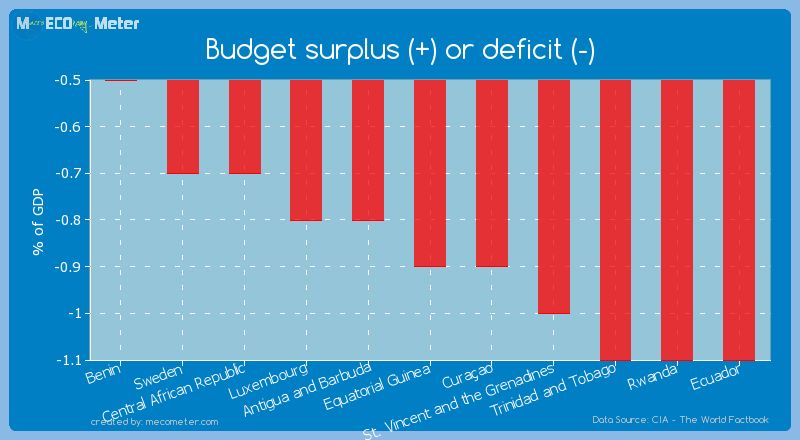 Budget surplus (+) or deficit (-) of Equatorial Guinea