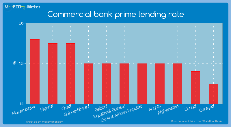 Commercial bank prime lending rate of Equatorial Guinea
