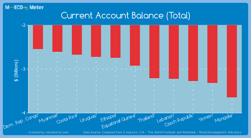 Current Account Balance (Total) of Equatorial Guinea