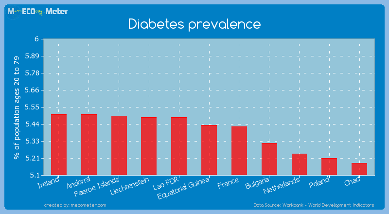 Diabetes prevalence of Equatorial Guinea