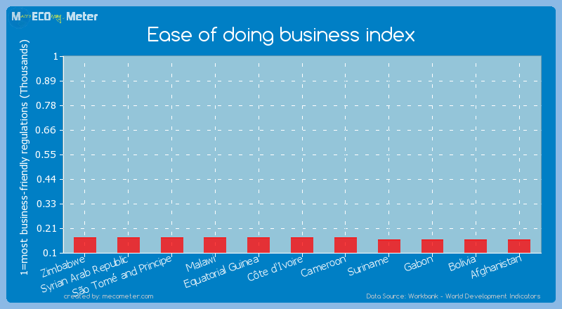 Ease of doing business index of Equatorial Guinea
