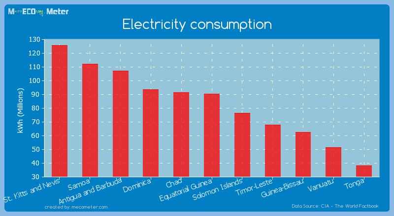 Electricity consumption of Equatorial Guinea