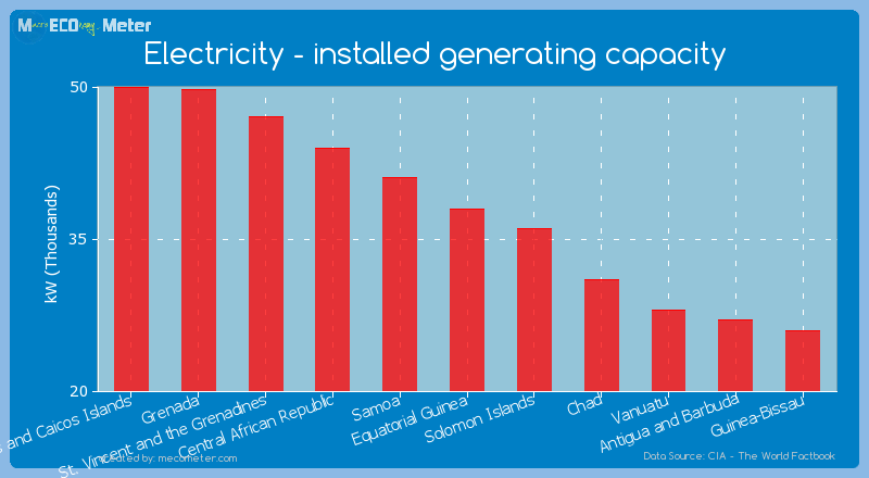 Electricity - installed generating capacity of Equatorial Guinea