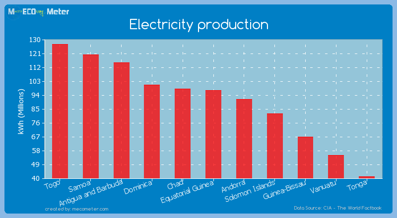 Electricity production of Equatorial Guinea