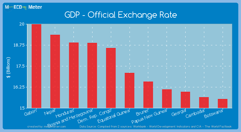 GDP - Official Exchange Rate of Equatorial Guinea