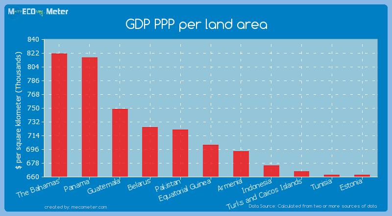 GDP PPP per land area of Equatorial Guinea