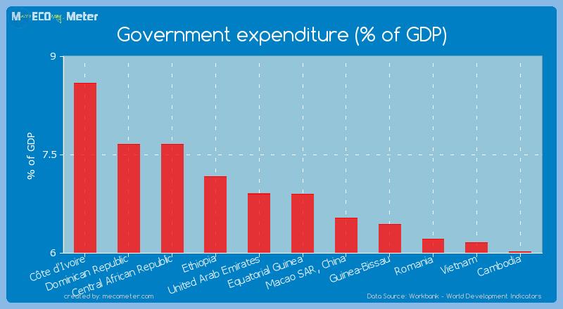 Government expenditure (% of GDP) of Equatorial Guinea