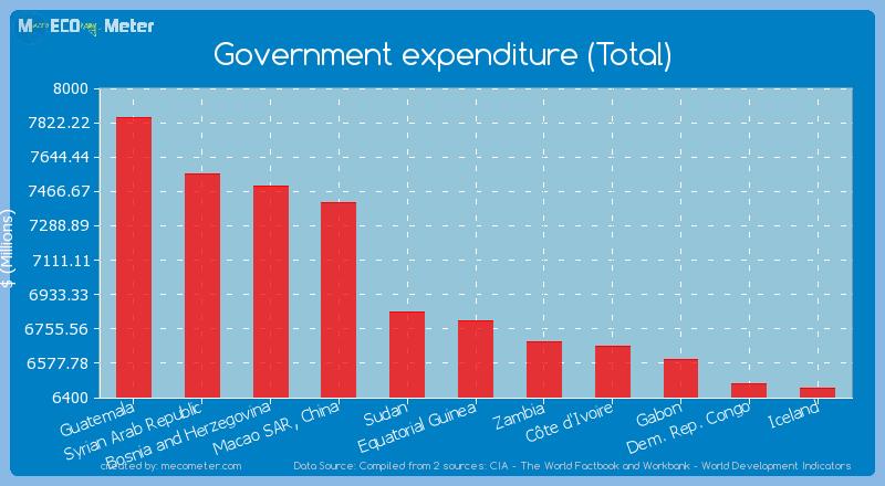Government expenditure (Total) of Equatorial Guinea