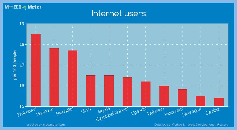 Internet users of Equatorial Guinea