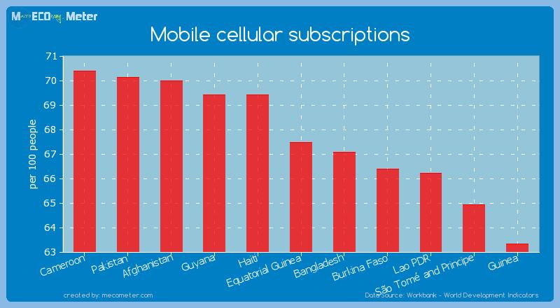 Mobile cellular subscriptions of Equatorial Guinea
