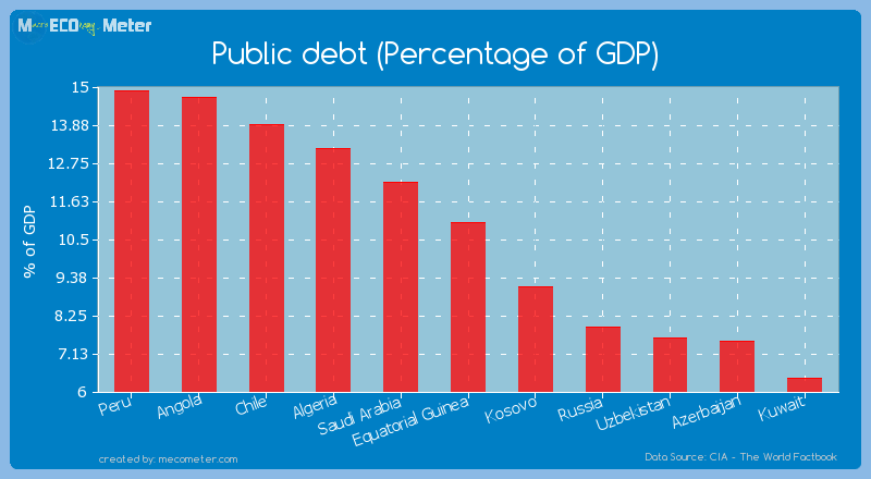 Public debt (Percentage of GDP) of Equatorial Guinea