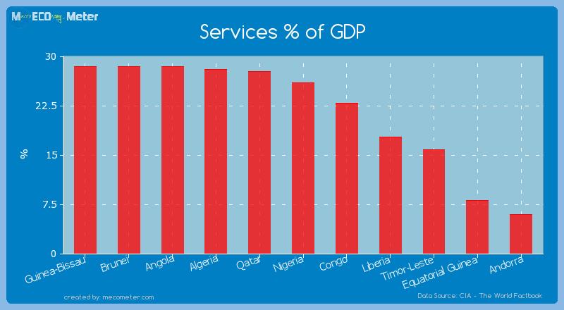 Services % of GDP of Equatorial Guinea