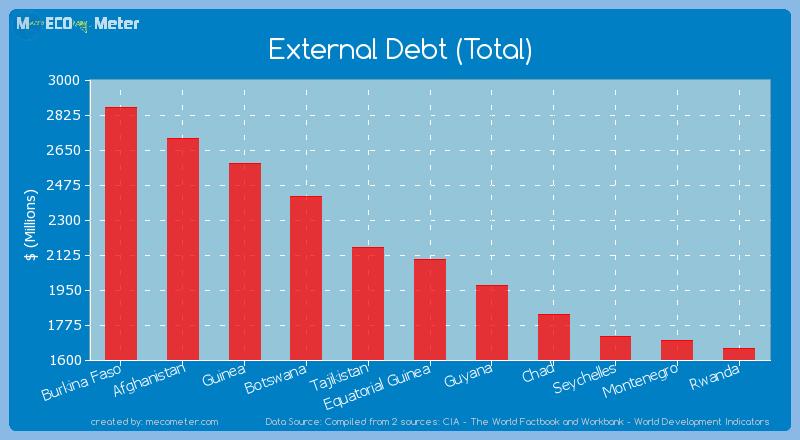 External Debt (Total) of Equatorial Guinea