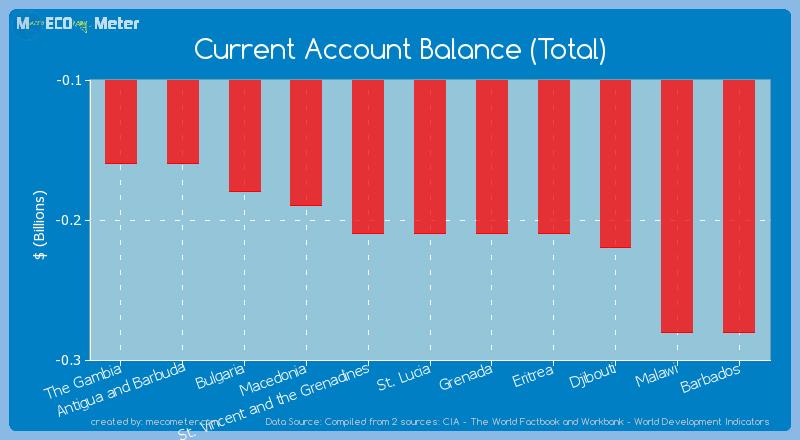 Current Account Balance (Total) of Eritrea