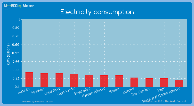 Electricity consumption of Eritrea