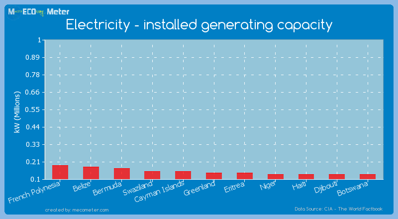 Electricity - installed generating capacity of Eritrea