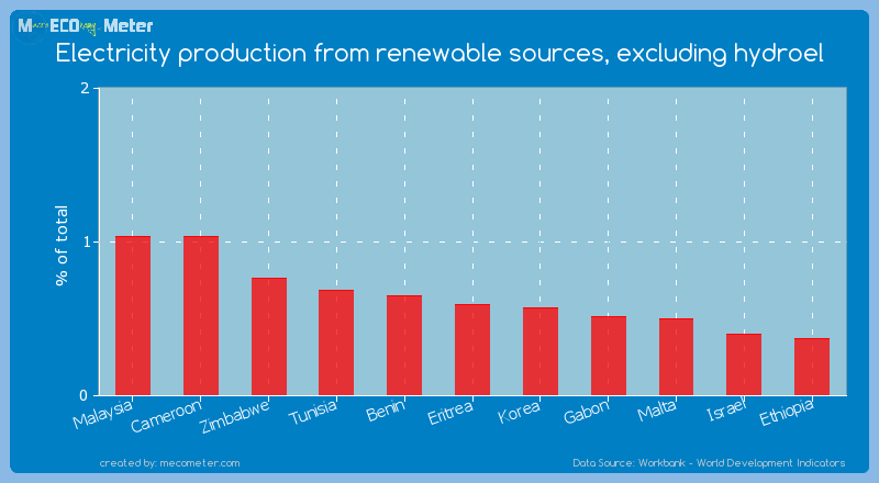 Electricity production from renewable sources, excluding hydroel of Eritrea