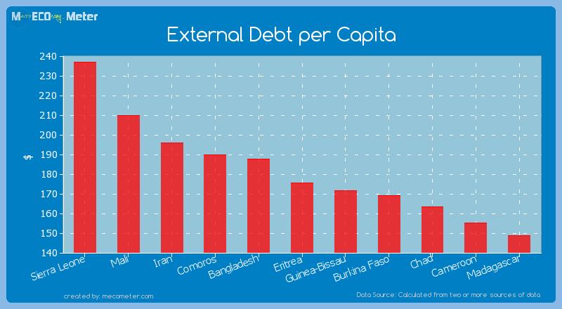 External Debt per Capita of Eritrea