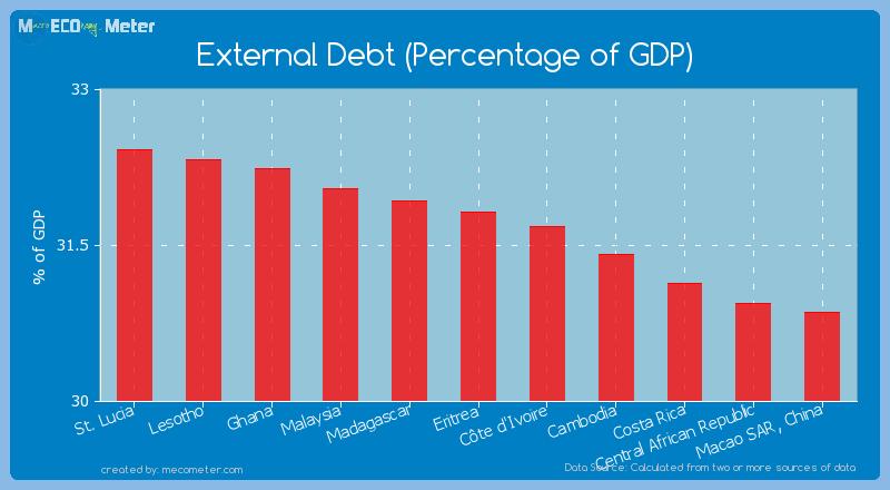 External Debt (Percentage of GDP) of Eritrea