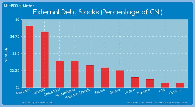 External Debt Stocks (Percentage of GNI) of Eritrea