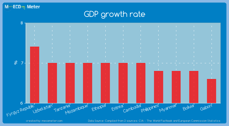 GDP growth rate of Eritrea