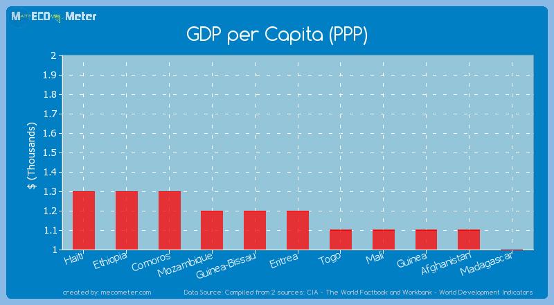 GDP per Capita (PPP) of Eritrea
