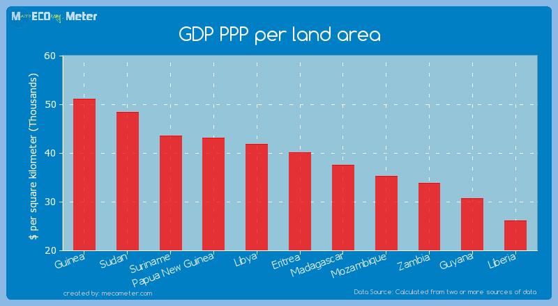 GDP PPP per land area of Eritrea