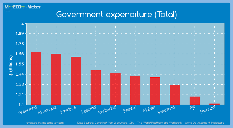 Government expenditure (Total) of Eritrea