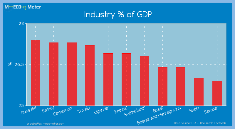 Industry % of GDP of Eritrea