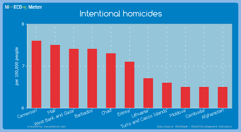 Intentional homicides of Eritrea