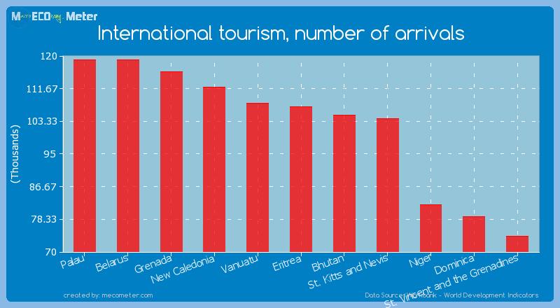International tourism, number of arrivals of Eritrea