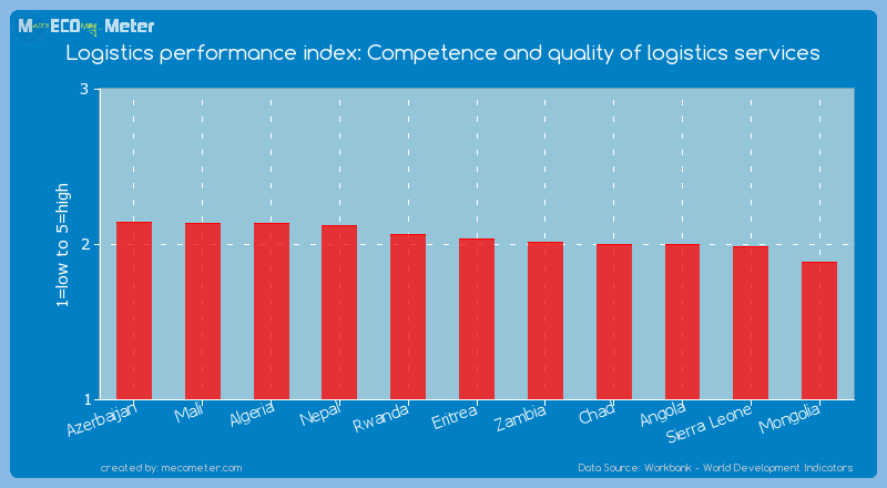 Logistics performance index: Competence and quality of logistics services of Eritrea