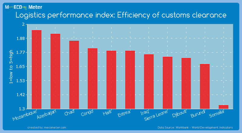 Logistics performance index: Efficiency of customs clearance of Eritrea