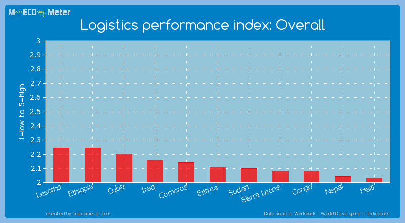 Logistics performance index: Overall of Eritrea