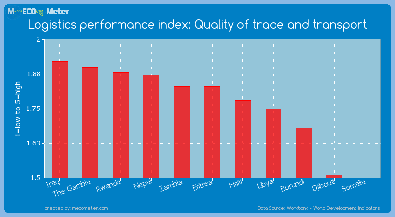 Logistics performance index: Quality of trade and transport of Eritrea