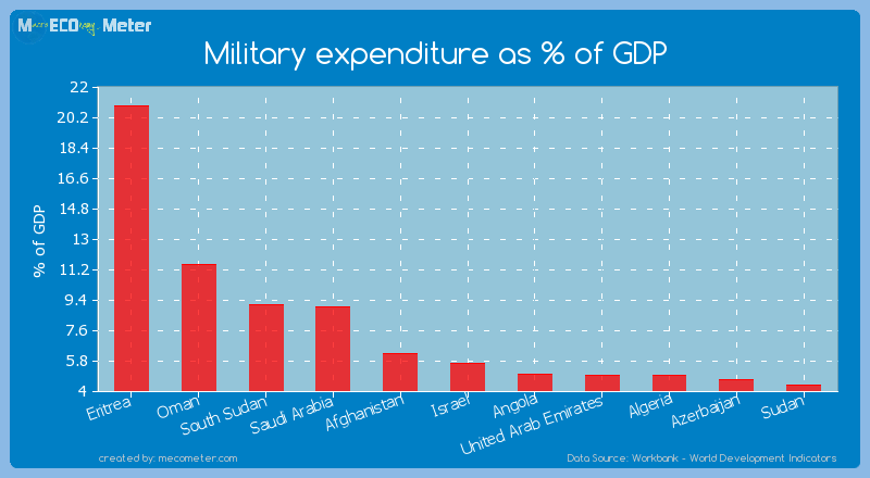 Military expenditure as % of GDP of Eritrea