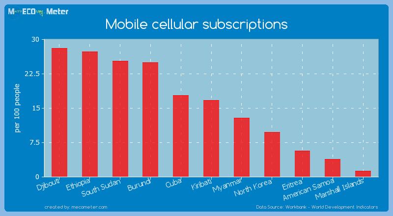 Mobile cellular subscriptions of Eritrea