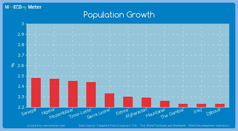 Population Growth of Eritrea