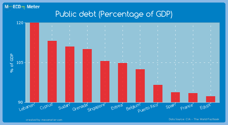 Public debt (Percentage of GDP) of Eritrea