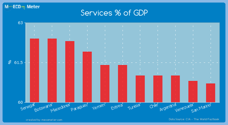 Services % of GDP of Eritrea